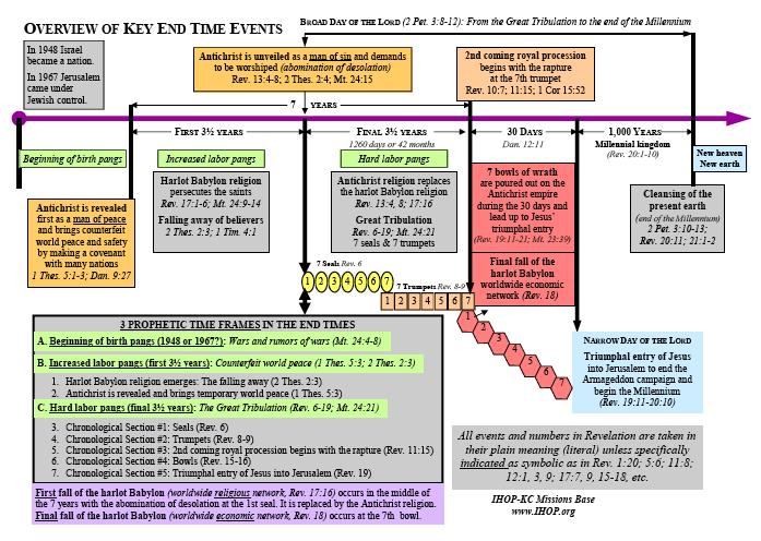 End Time Timeline/Timechart | The Key of David